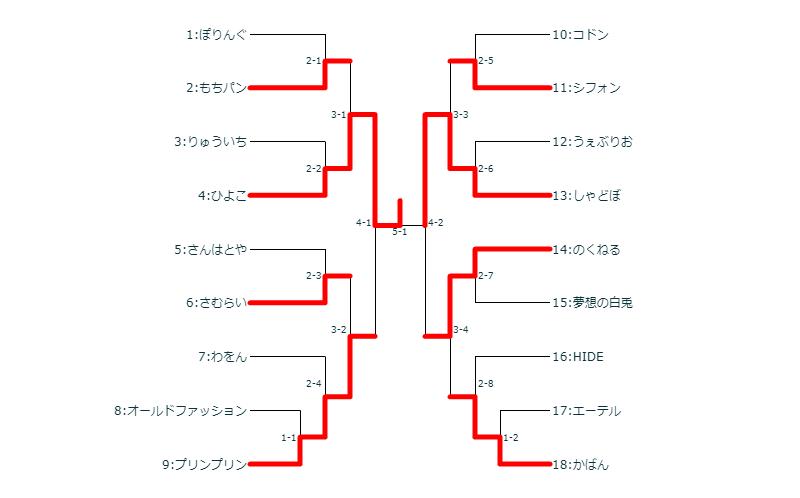 シングルの部決勝トーナメント