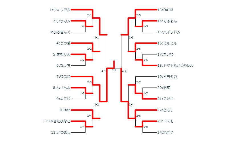 ダブルの部決勝トーナメント