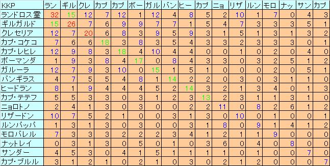 ダブルKKP6