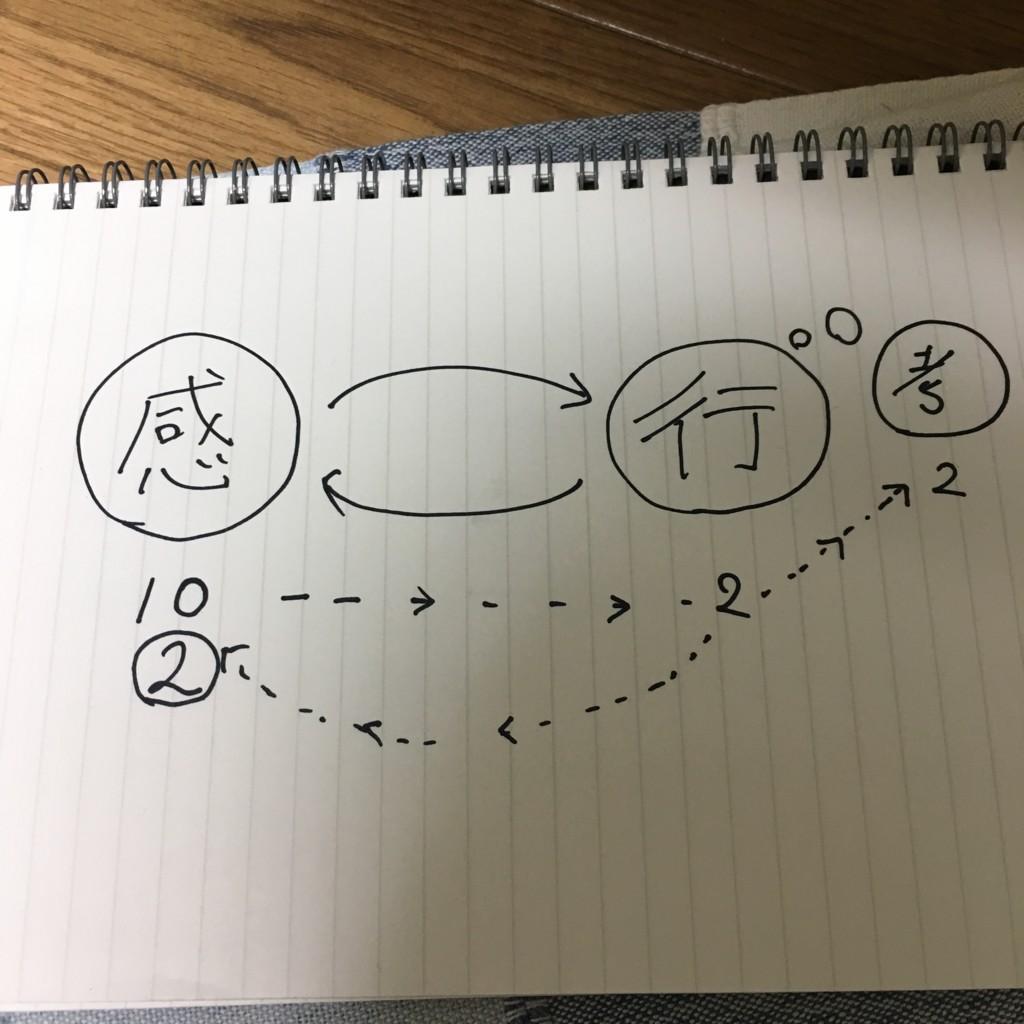 f:id:Saku-Saku:20170426234043j:plain