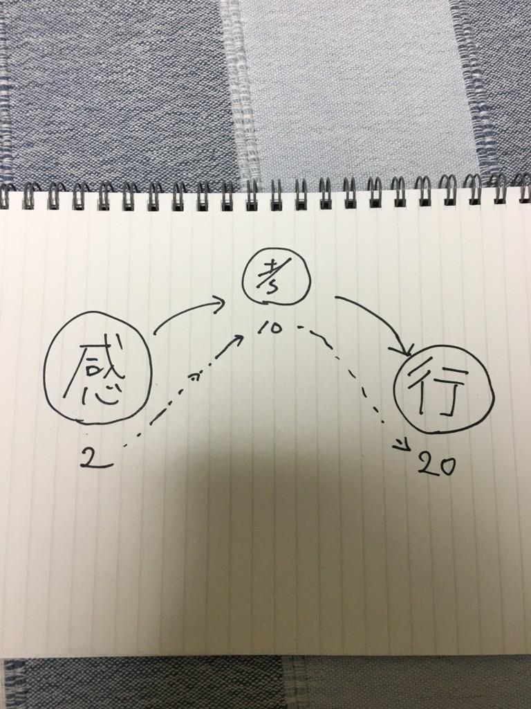 f:id:Saku-Saku:20170426234153j:plain