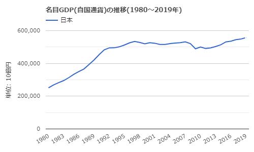 日本名目GDP円ベース