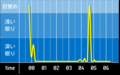 睡眠グラフ140302