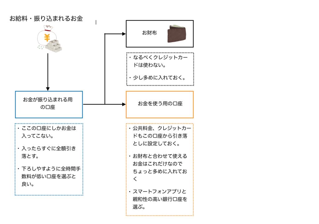 f:id:Sasatoo0521:20190303120341p:plain