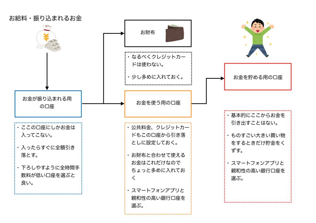 f:id:Sasatoo0521:20190303120406p:plain