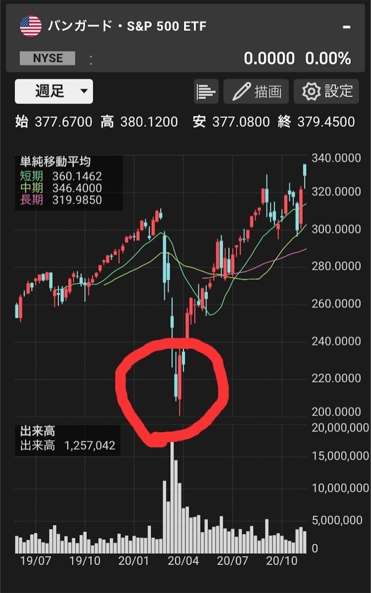 コロナショック時の米国株価