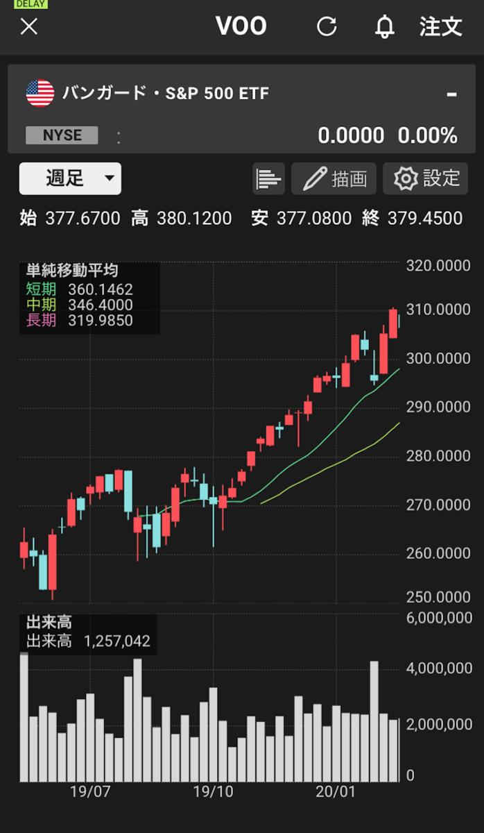 コロナショック前の米国株価
