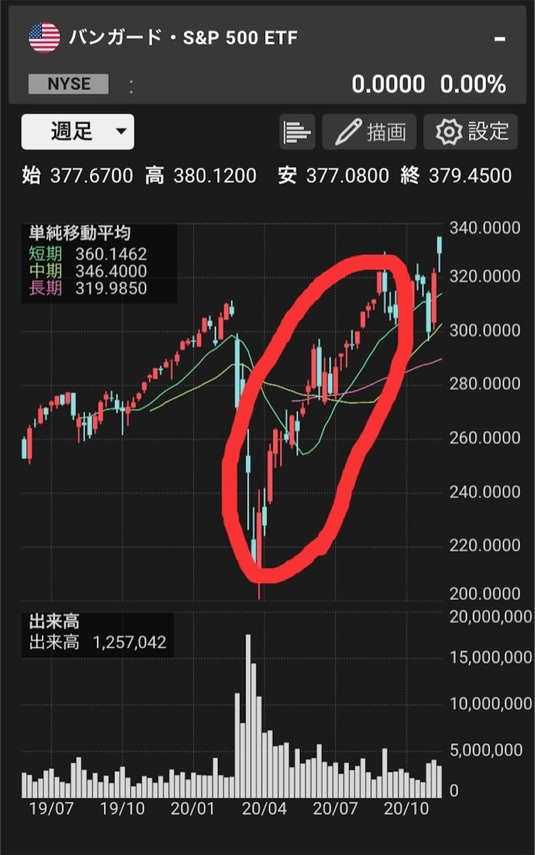 コロナショック後の株価回復