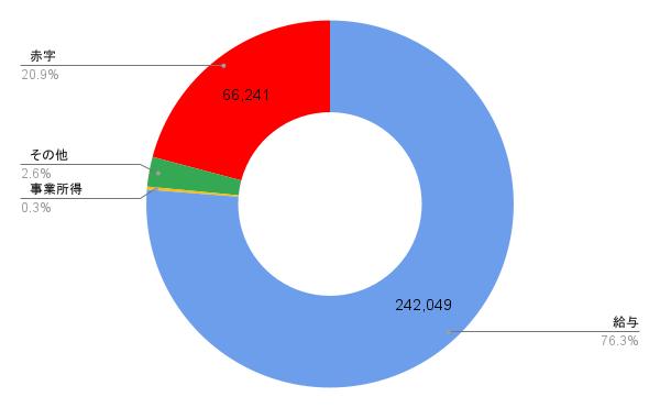 2021年5月の収支