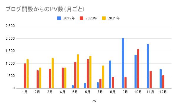 ブログ開設からのPV数