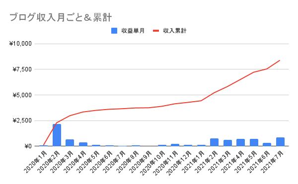 ブログ収益の推移のグラフ