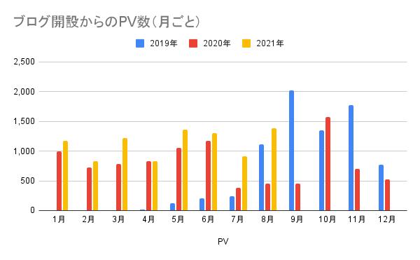 ブログ開設からのPV数(月ごと)