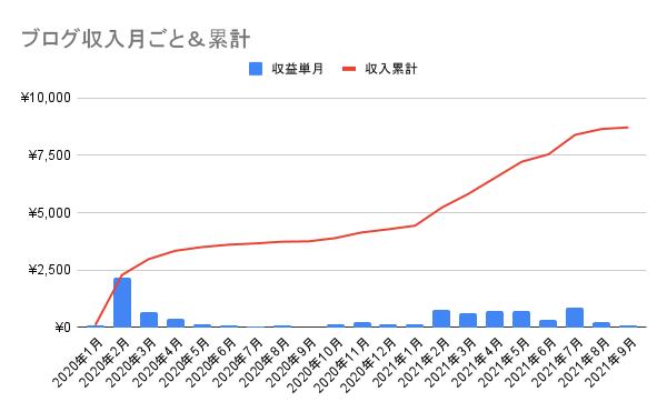 2021年9月までのブログ収入月ごと及び累計