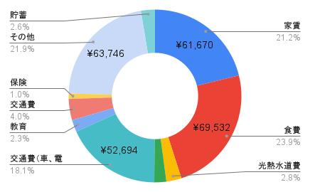 2021年9月支出の内訳