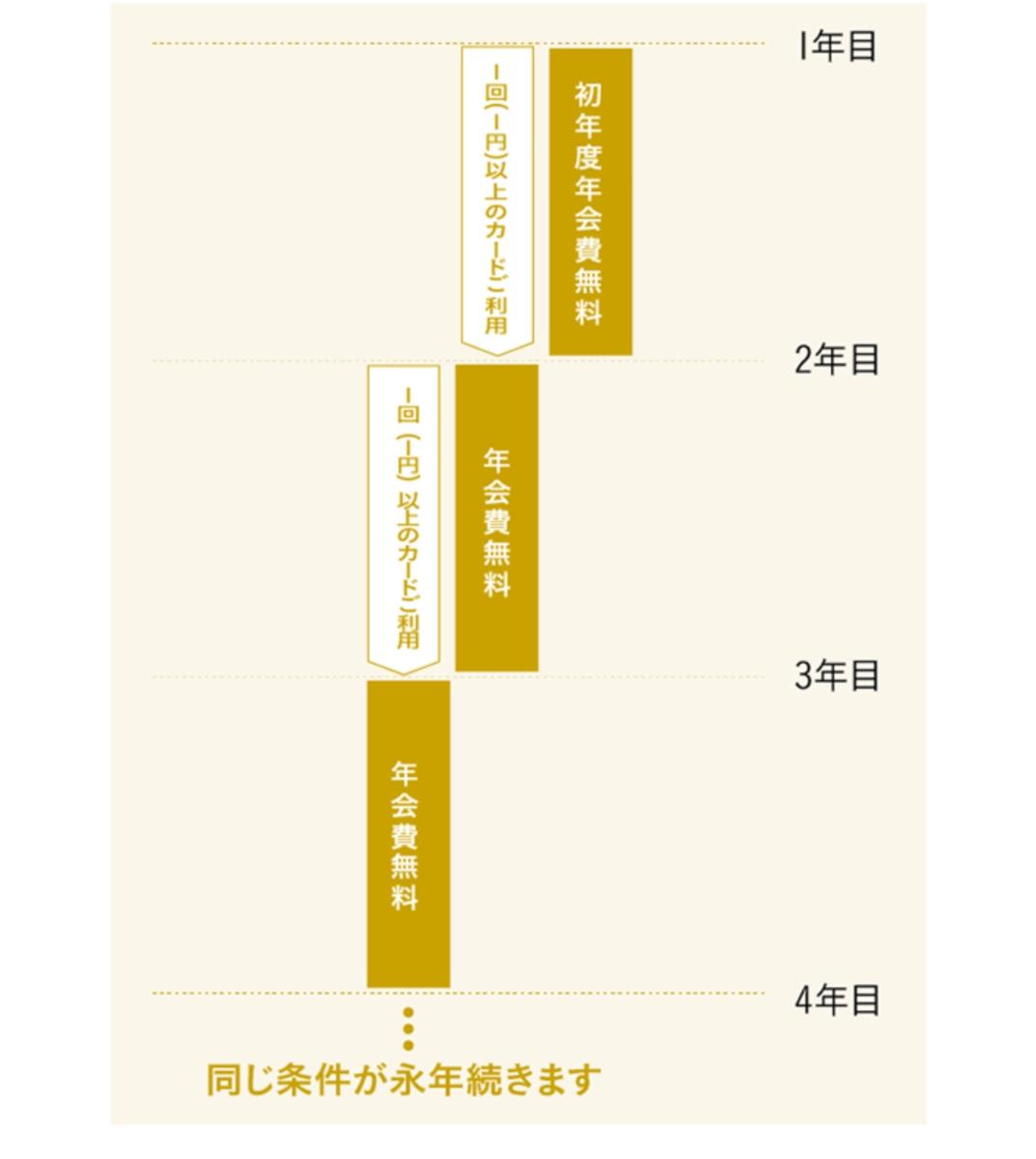 f:id:SeisoSakuya:20190501153715p:plain