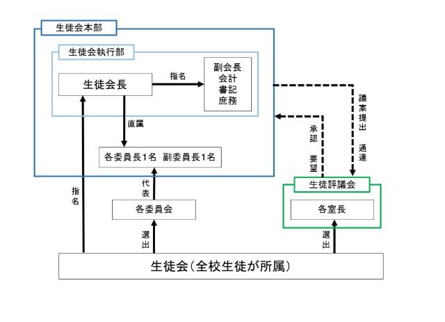 f:id:Seitokai-Yakuin:20190514140358j:image