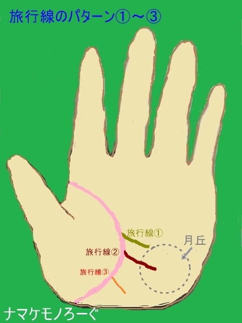 palmistry-travel-line1