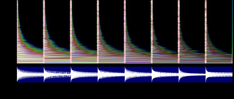 合成した撥弦音のスペクトログラム