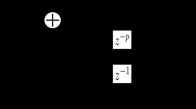撥弦音合成のためのデジタルフィルタ
