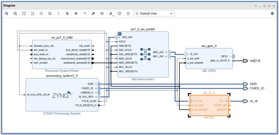 図4:AXI IICの自動接続後のダイグラム