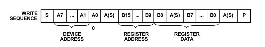 図12:書き込みシーケンス