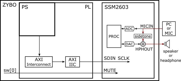 図1:音を折り返すシステムの構成