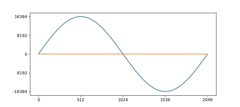 図1:正弦波の波形テーブル