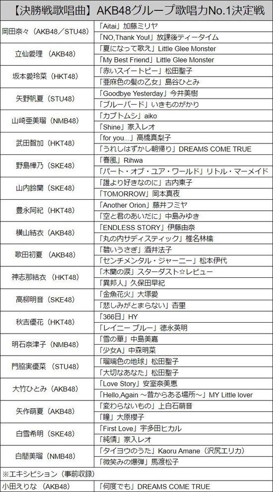 AKB48グループ歌唱力No.1決定戦 歌唱曲一覧