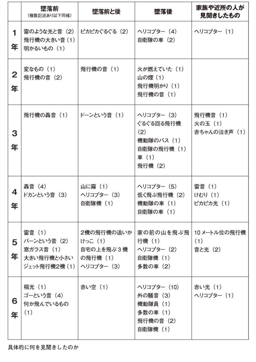 f:id:ShinTamashiro:20191201213049j:plain