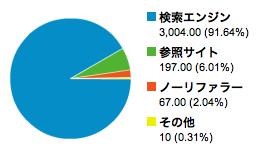 アクセス元グラフ