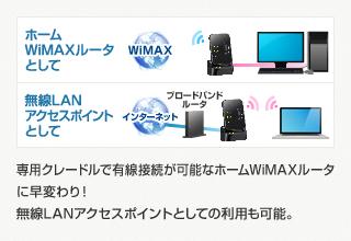 AtermWM3600R各モード