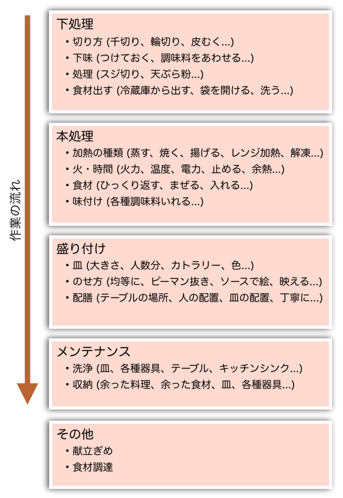 f:id:ShinyaOhtani:20180910124514p:plain:w400