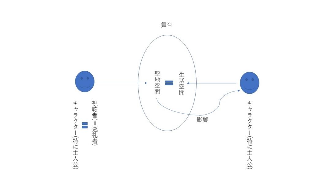 f:id:Sho-Gaku:20171210014535j:plain