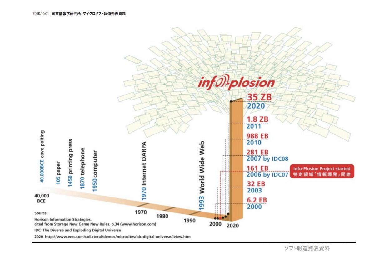 国立情報学研究所(2010) :情報爆発(Info‐plosion)プロジェクト