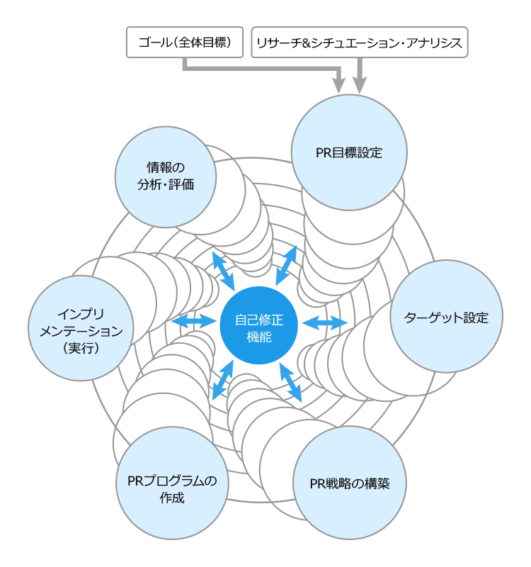 PRライフライクル public relations lifecycle model