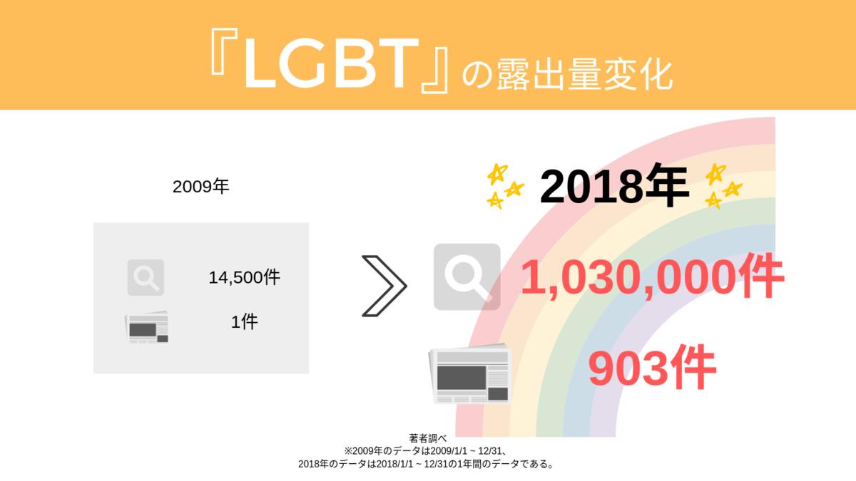 2009年と2018年度のLGBTという言葉の露出量を比較した