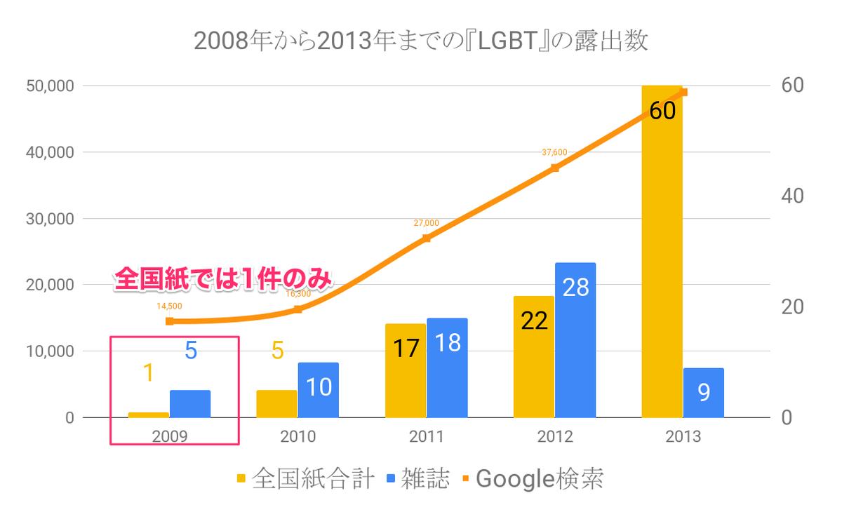 「LGBT」という言葉が使用された記事数(新聞・雑誌)と検索数をグラフ化した。