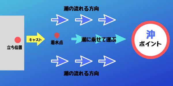 f:id:ShuN1:20190713123055p:plain