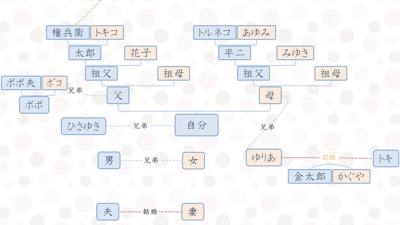 マインドマップ 家系図