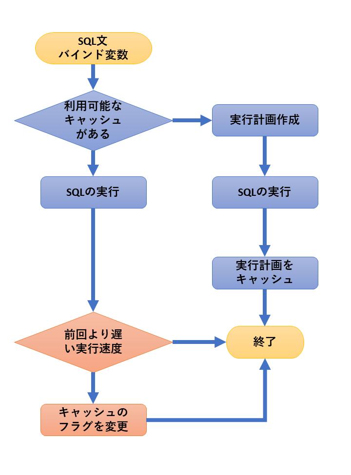 f:id:Sikushima:20190411163217p:plain