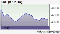 タイ株KKPの株価チャート画像