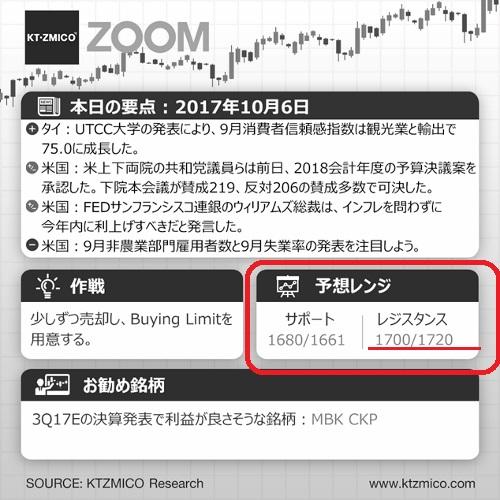 タイ株1700高値画像
