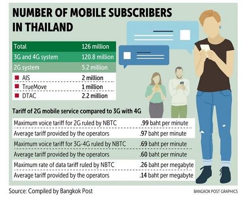 タイのモバイル5Gへ画像