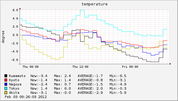 temp-2012-02-03 09h