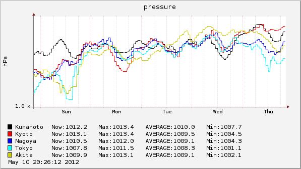 気圧 2012-05-06 ~ 2012-05-10