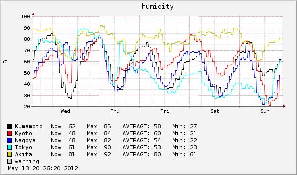 気圧 2012-05-09 ~ 2012-05-13