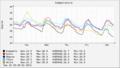 [気温]2012-09-18 ~ 2012-09-22
