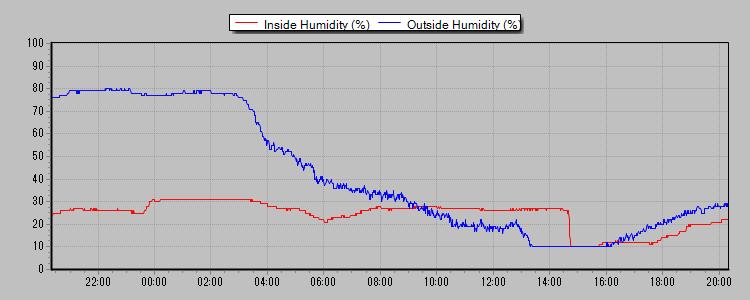 湿度 2013-02-08