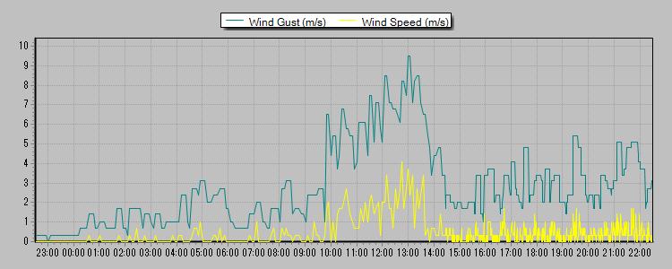 風速 2013-03-10