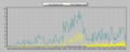 [風][自宅観測]風速 2013-03-10